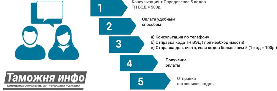 Схема взаимодействия консультанта с клиентом